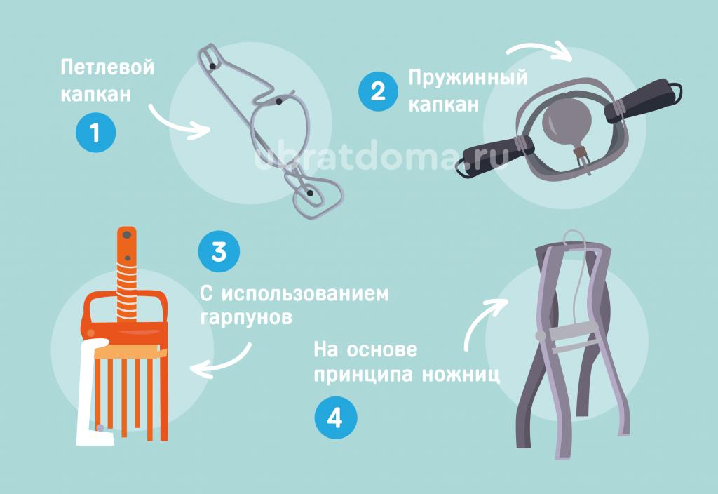 Использование капканов