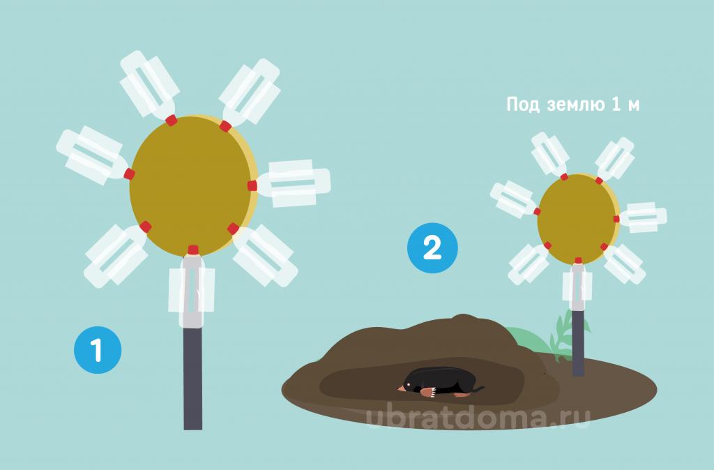 Как сделать ветряк для борьбы с вредителями?