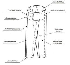 Основные детали конструкции брюк