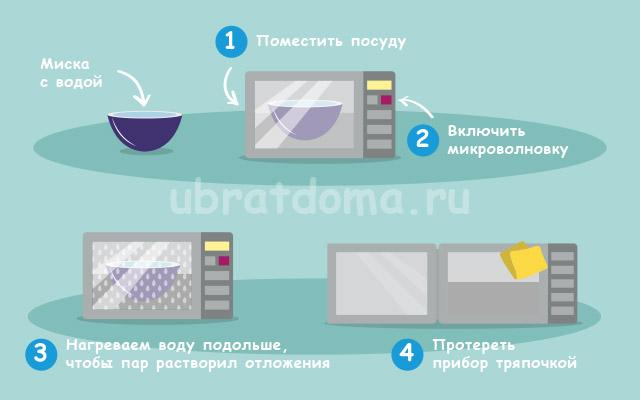 Очистка печи с помощью пара
