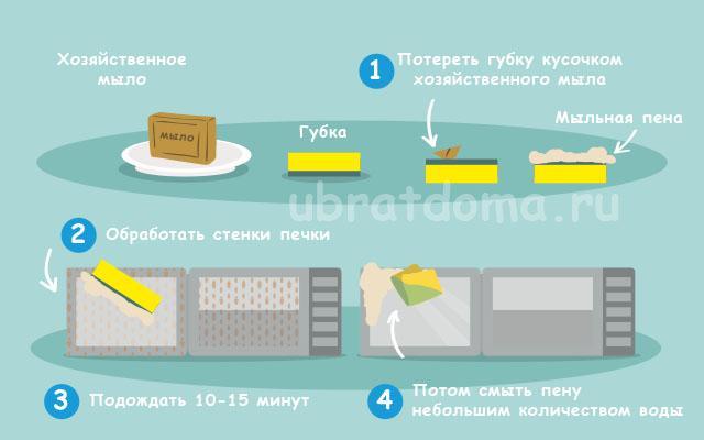 Помыть микроволновку хозяйственным мылом