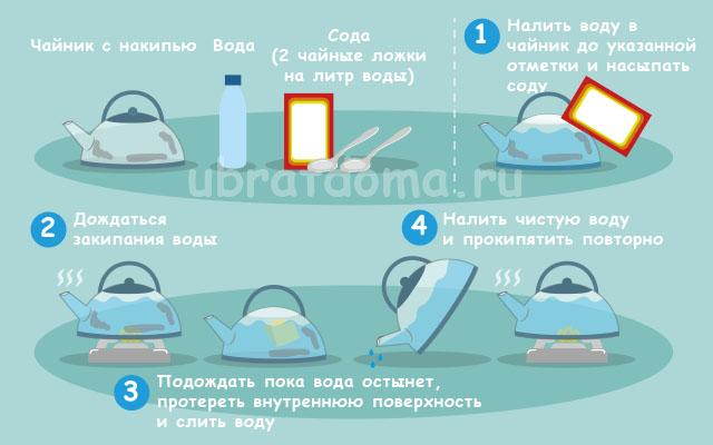 Пищевой содой