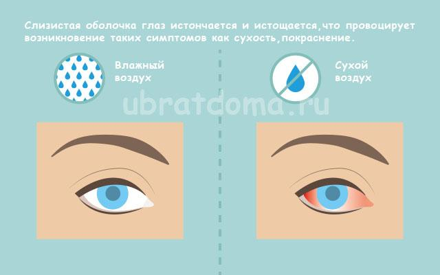 Влияние на слизистую оболочку глаз