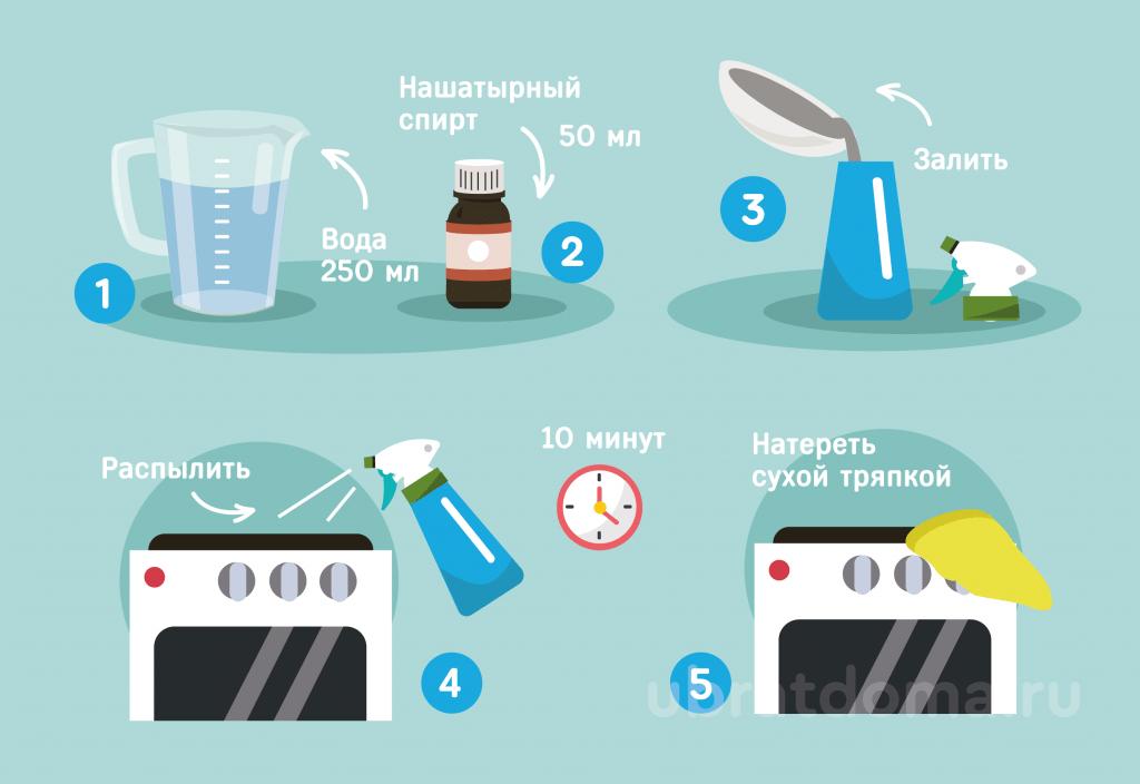 Как использовать нашатырный спирт для чистки?