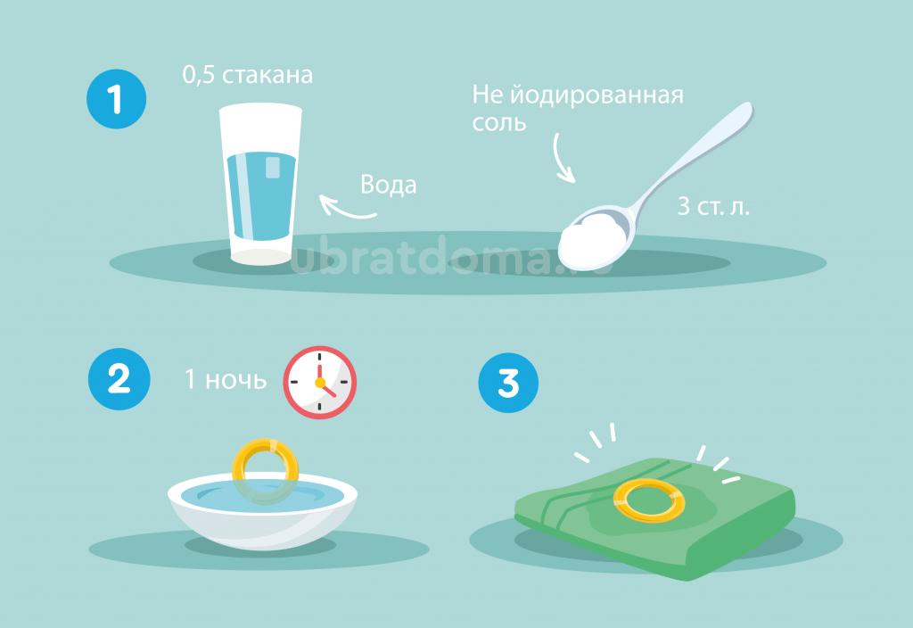 Метод с солью