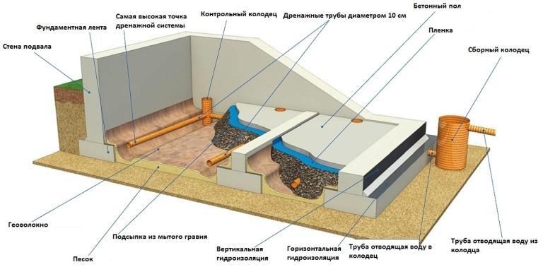 Методы защиты погреба и подвала от влаги