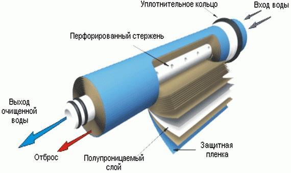Мембранный очиститель воды