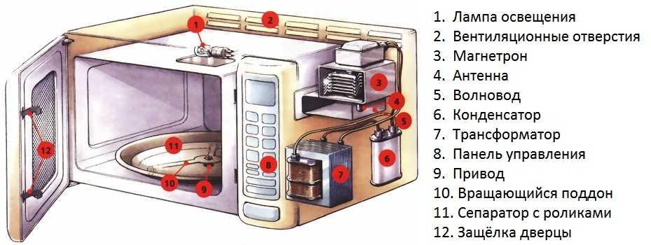 Микроволновка работает, но не греет: причины, как починить?