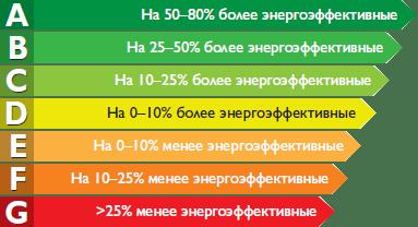 Экономия ресурсов
