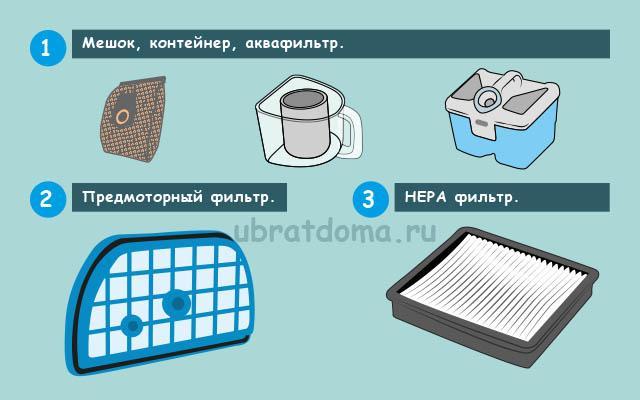 Тип фильтрации